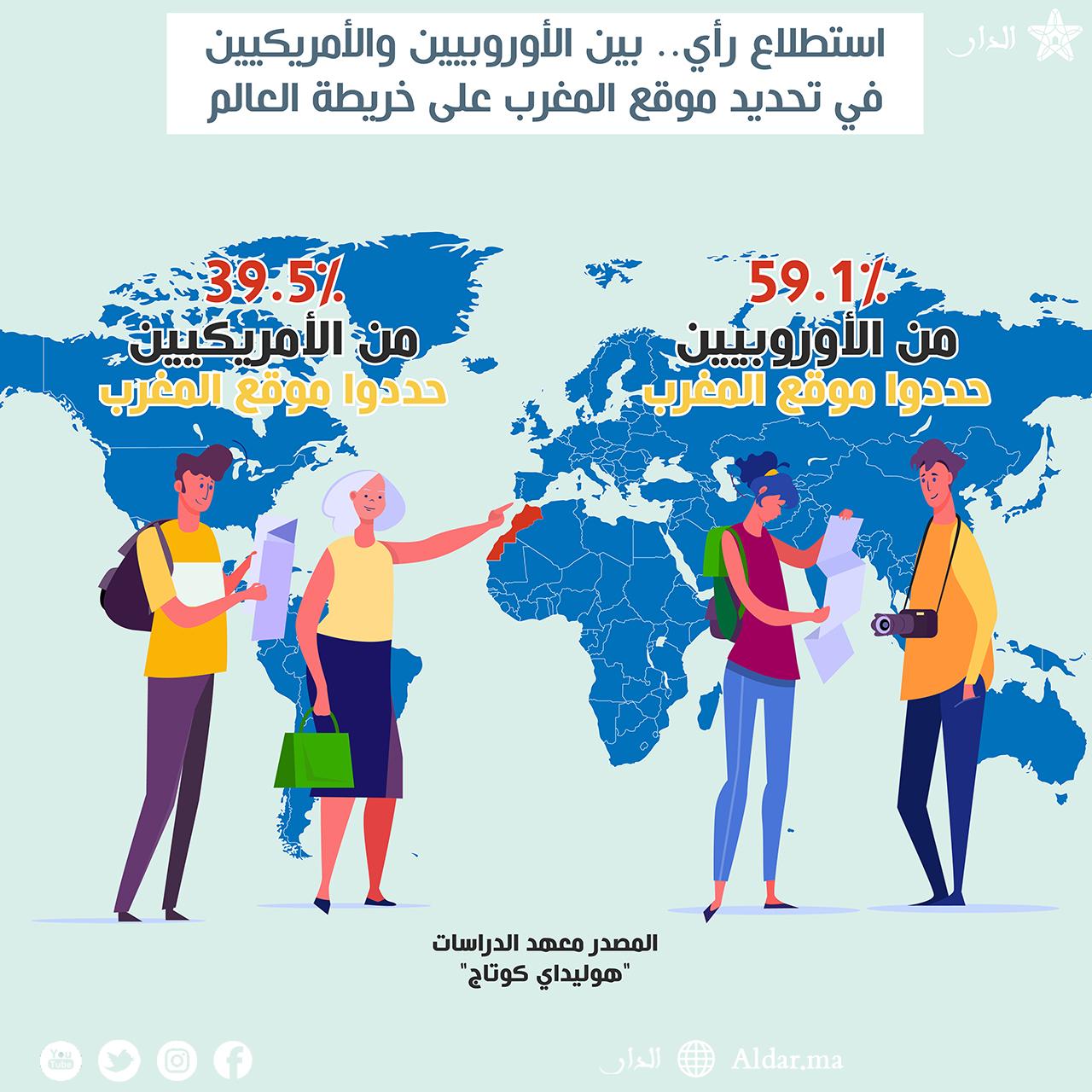 Photo of استطلاع رأي.. بين الأوروبيين والأمريكيين في تحديد موقع المغرب على خريطة العالم