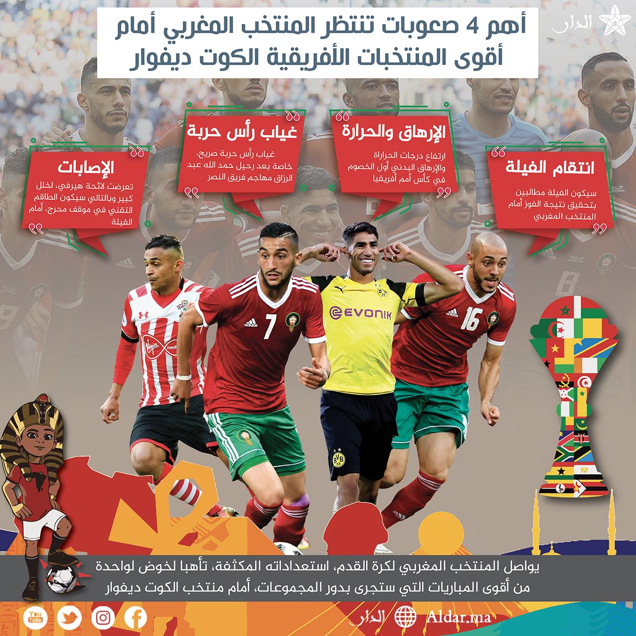Photo of أهم 4 صعوبات تنتظر المنتخب المغربي أمام أقوى المنتخبات الأفريقية الكوت ديفوار