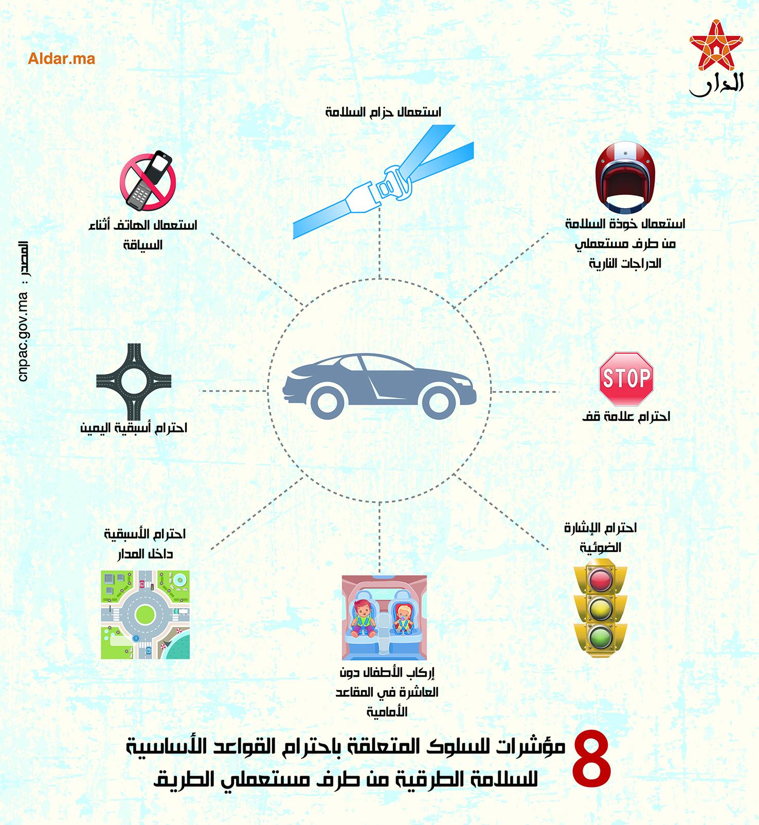 صورة 8 مؤشرات للسلوك المتعلقة باحترام القواعد الأساسية للسلامة الطرقية من طرف مستعملي الطريق