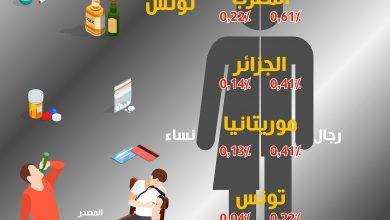 Photo of بالأرقام.. إحصائيات مفزعة عن المخدرات في بلدان المغرب الكبير