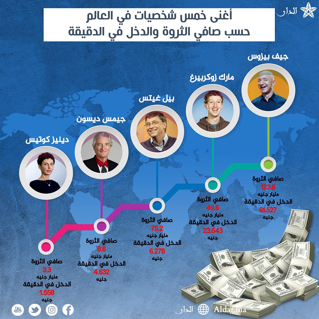 Photo of إنفوغرافيك: أغنى خمس شخصيات في العالم