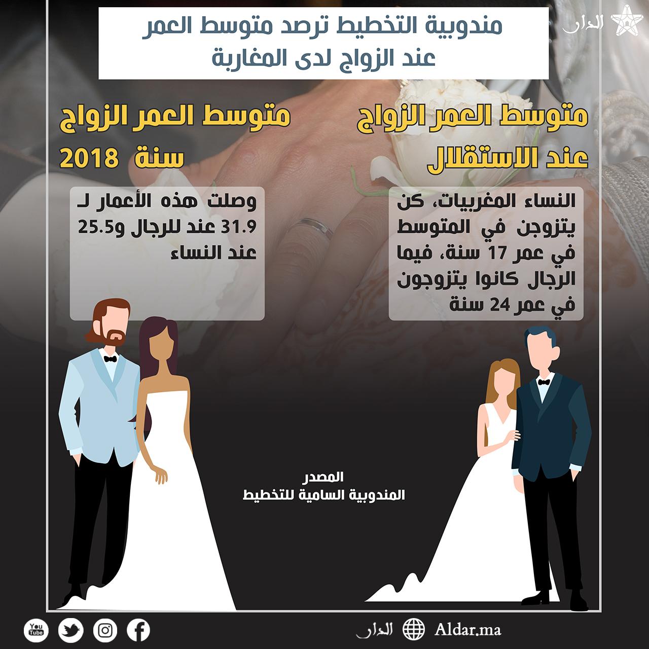 Photo of مندوبية التخطيط ترصد متوسط العمر عند الزواج لدى المغاربة
