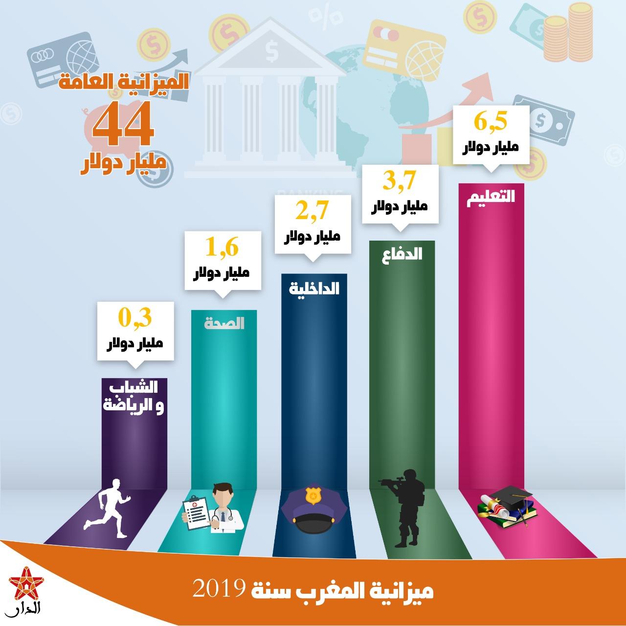 Photo of إنفوغرافيك.. توزيع ميزانية المغرب سنة 2019