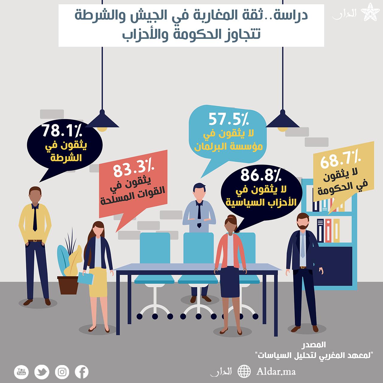 Photo of دراسة..ثقة المغاربة في الجيش والشرطة تتجاوز الحكومة والأحزاب