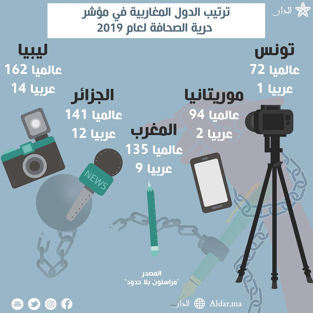 Photo of ترتيب الدول المغاربية في مؤشر حرية الصحافة لعام 2019