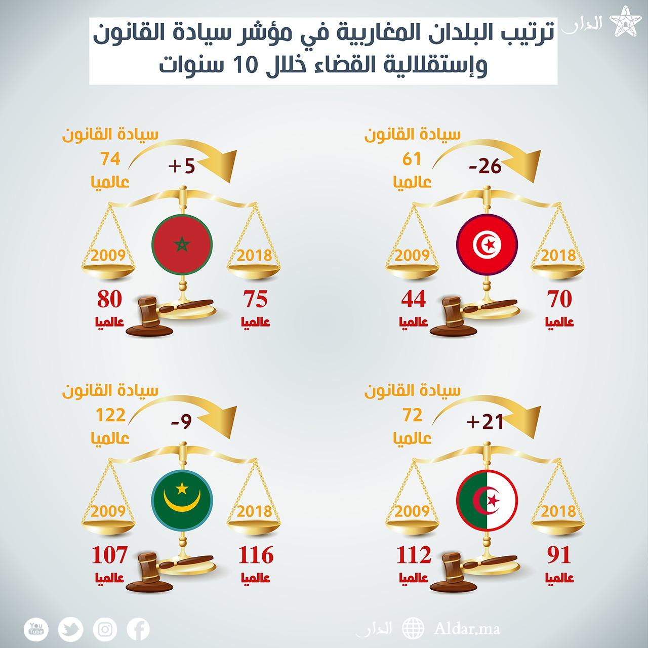 "Photo of المغرب يتراجع إلى المركز 74 عالميا في ""سيادة القانون الدولي"""