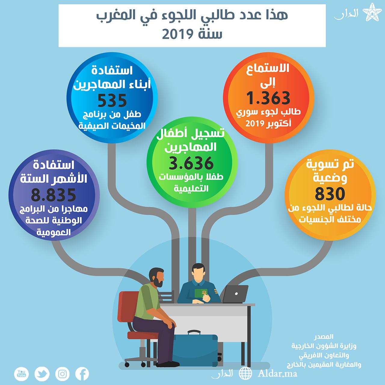 Photo of هذا عدد طالبي اللجوء في المغرب سنة 2019