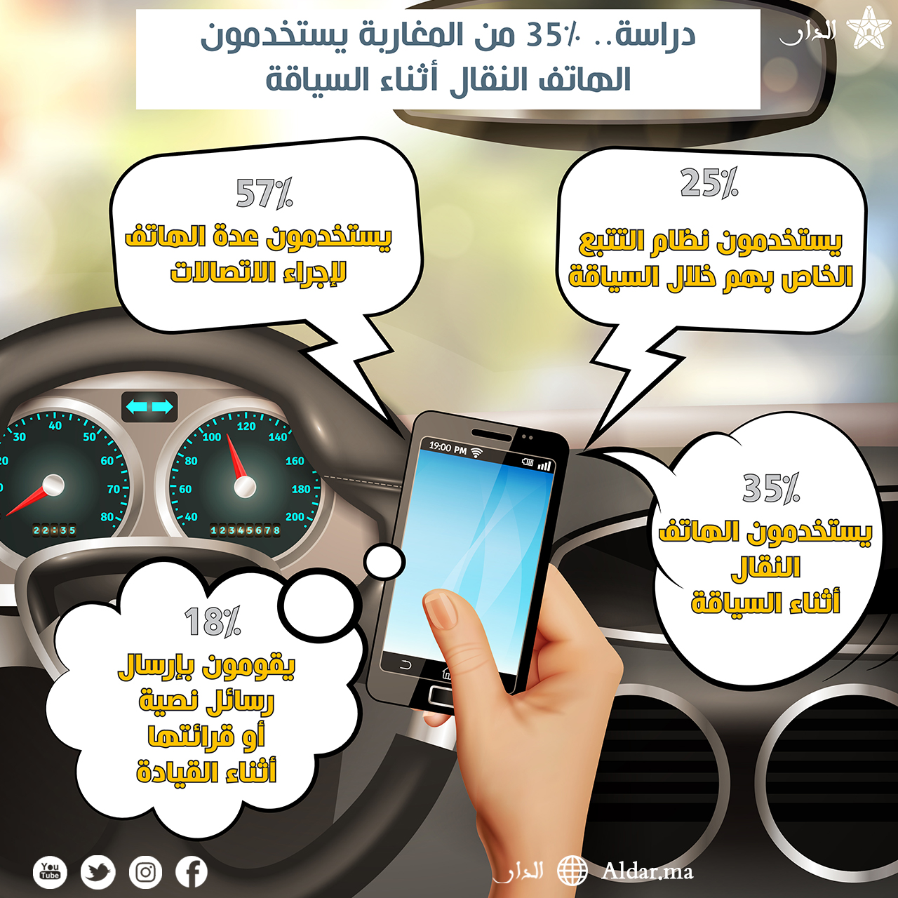 Photo of دراسة.. 35% من المغاربة يستخدمون الهاتف النقال أثناء السياقة