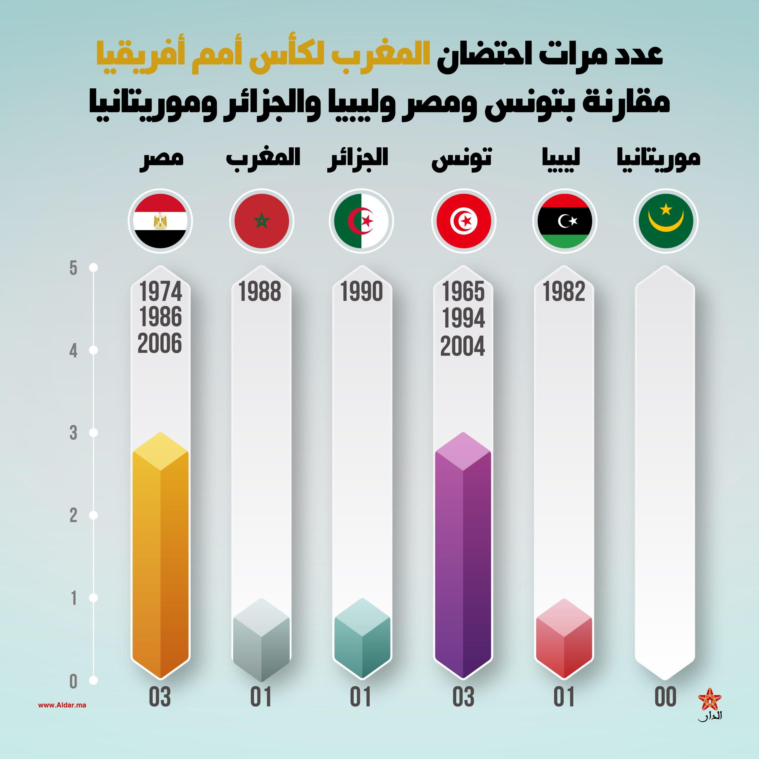 صورة عدد مرات احتضان المغرب لكأس أمم أفريقيا مقارنة بتونس ومصر وليبيا والجزائر وموريتانيا