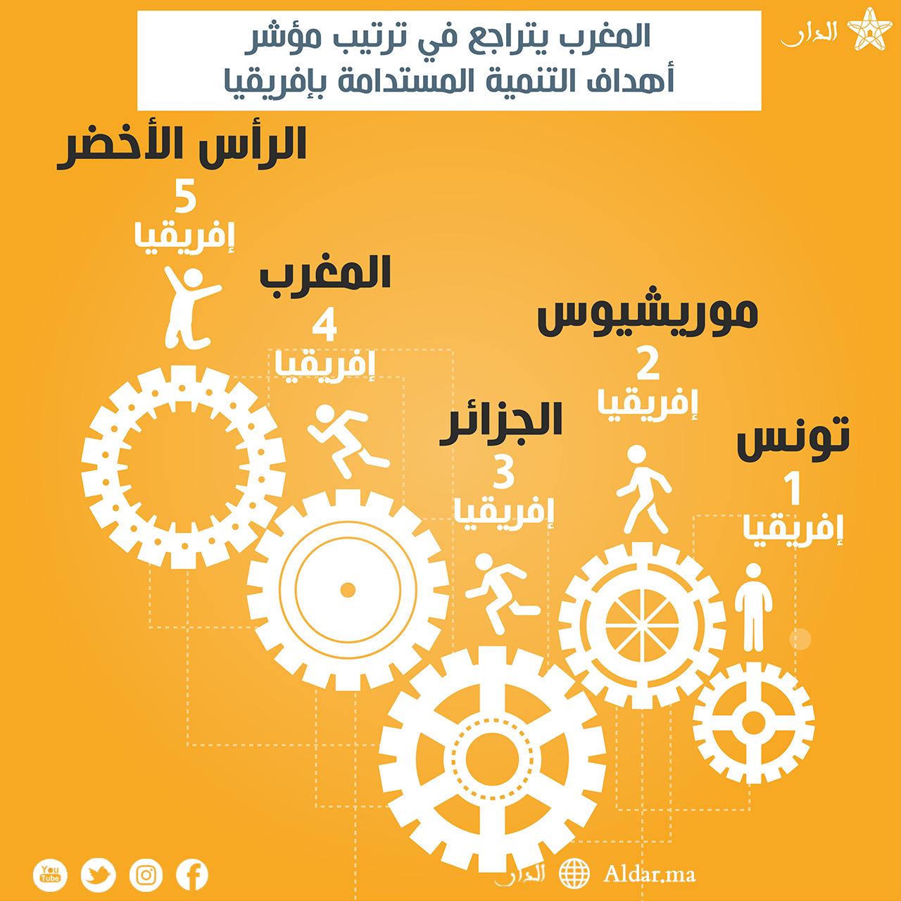 Photo of المغرب يتراجع في ترتيب مؤشر أهداف التنمية المستدامة بإفريقيا