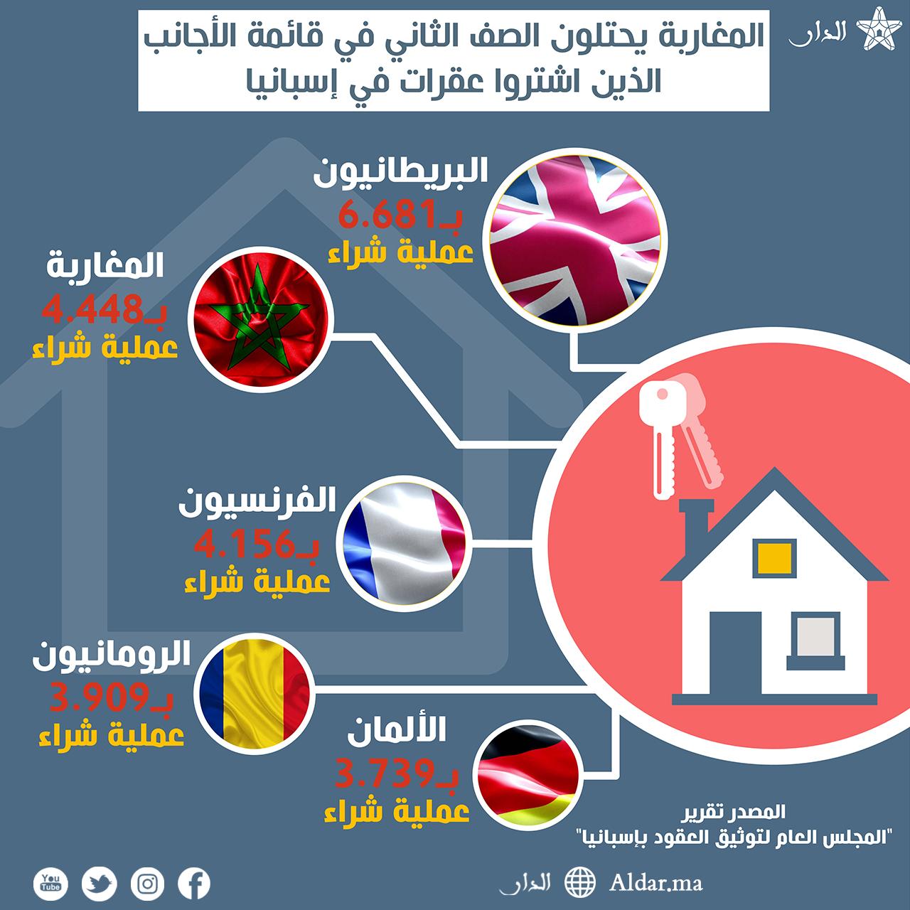 Photo of المغاربة يحتلون الصف الثاني في قائمة الأجانب الذين اشتروا عقارات في إسبانيا
