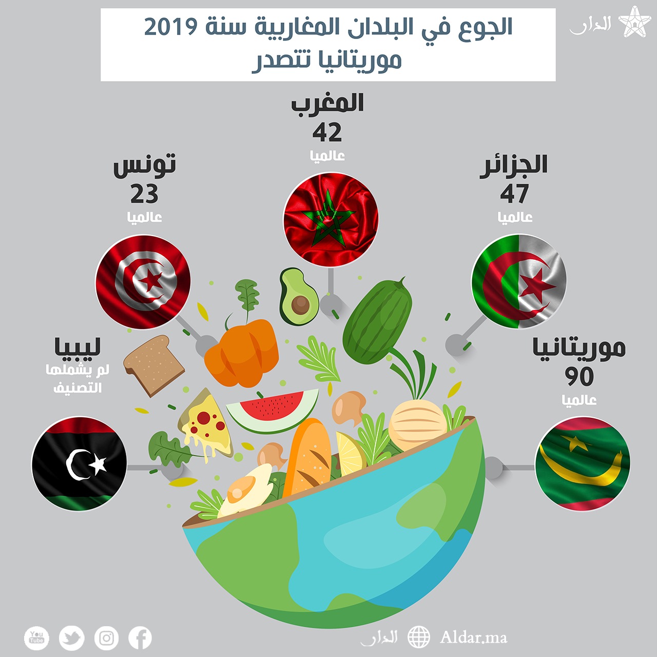 Photo of الجوع في البلدان المغاربية سنة 2019 موريتانيا تتصدر
