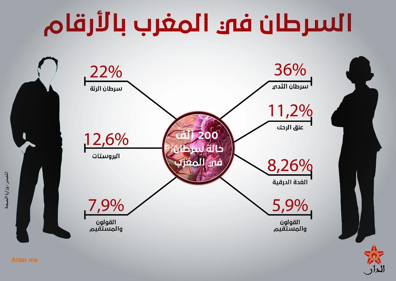 صورة السرطان في المغرب بالأرقام