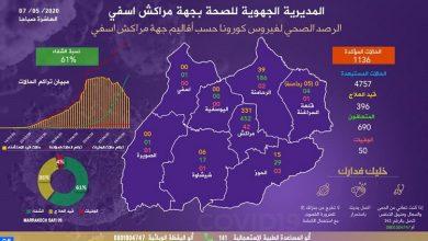 صورة جهة مراكش آسفي…52 حالة تتعافى من كورونا والعدد الإجمالي يصل الى690