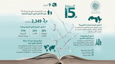 صورة جائزة الشيخ زايد للكتاب تتلقى 2349 ترشيحا من 57 دولة منها المغرب